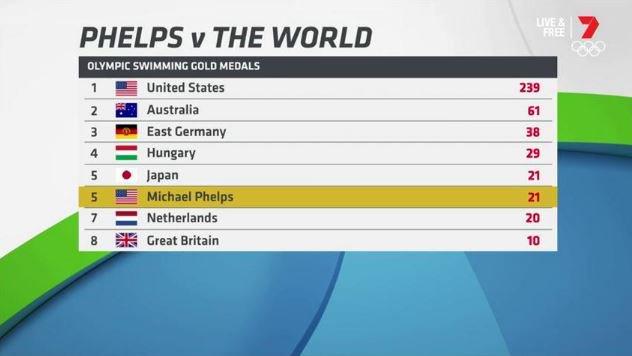 ترتيب ميداليات السباحة عبر تاريخ الأولمبياد