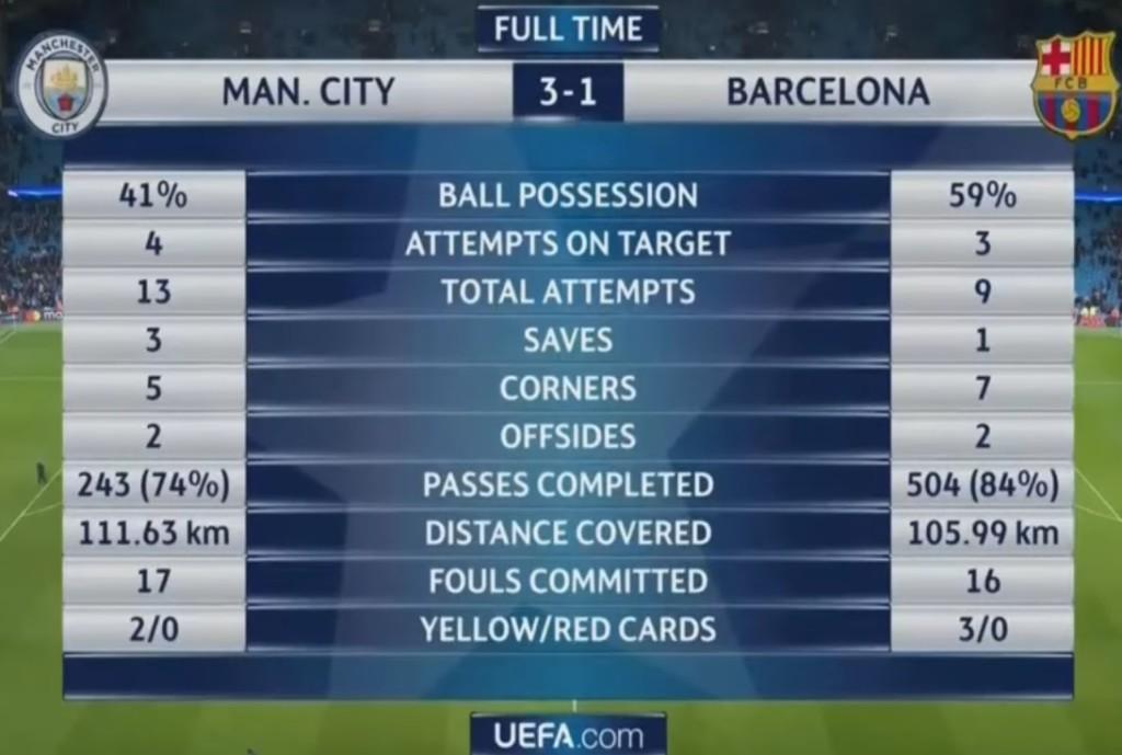 إحصائيات المباراة
