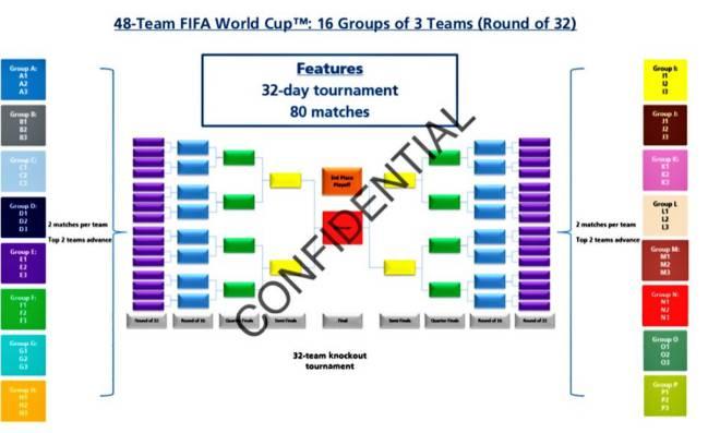 نظام الفيفا لكأس العالم منذ عام 2026