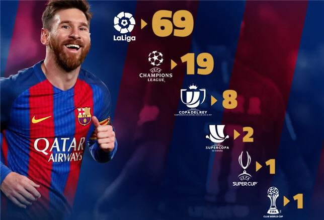 100 ثنائية سجلها ليونيل ميسي مع برشلونة