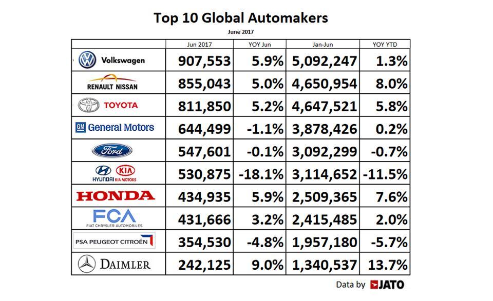 الشركات الأكثر صناعة للسيارات في العالم