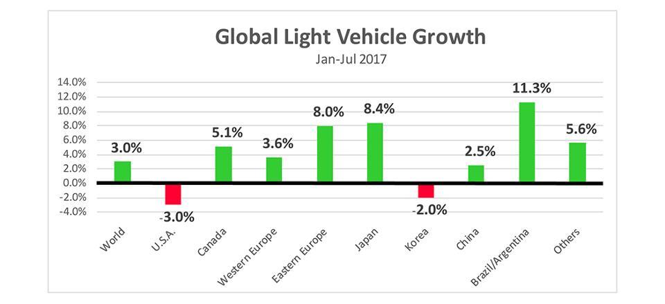 نسب بيع السيارات في بعض دول العاالم