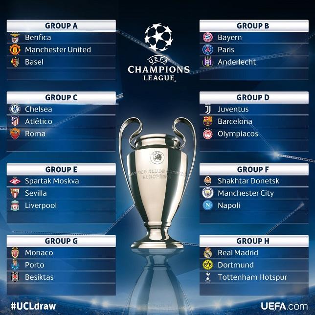 نتائج قرعة دوري أبطال أوروبا – دور المجموعات