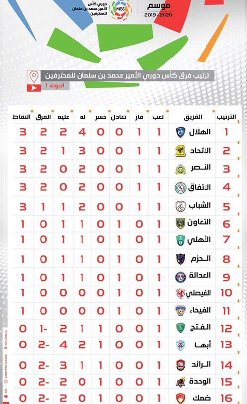 أخبار الدوري السعودي جدول ترتيب الدوري السعودي الهلال في