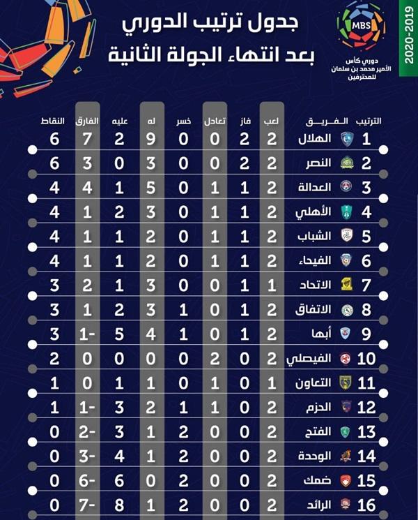 أخبار الدوري السعودي جدول ترتيب الدوري السعودي الهلال