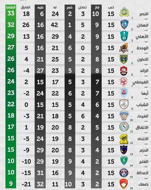 جدول ترتيب الدوري السعودي بعد مباريات اليوم السبت 25 1 2020 سبورت 360
