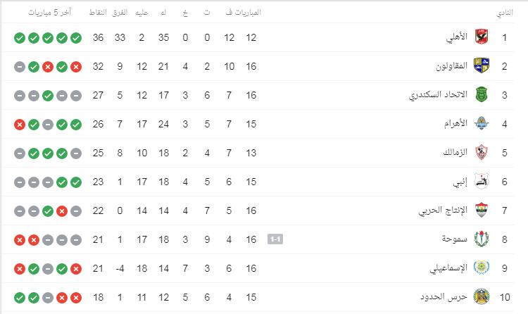 جدول ترتيب الدوري المصري بعد نتائج مباريات اليوم الإثنين 3 2 2020